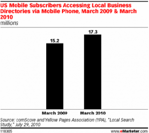Local Mobile Search Rises